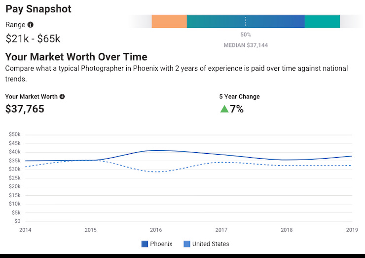Pay Snapshot and Market Worth for a photographer