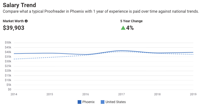 Salary trend graph for a proofreader 4% increase